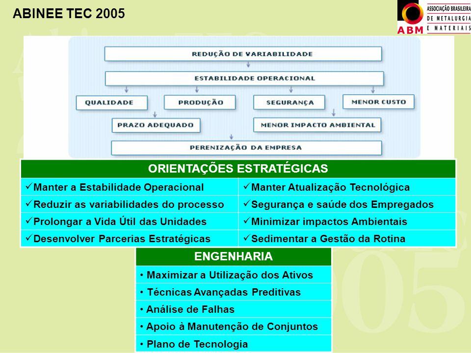ABINEE TEC 2005 ENGENHARIA Maximizar a Utilização dos Ativos Técnicas Avançadas Preditivas Análise de Falhas Apoio à Manutenção de Conjuntos Plano de
