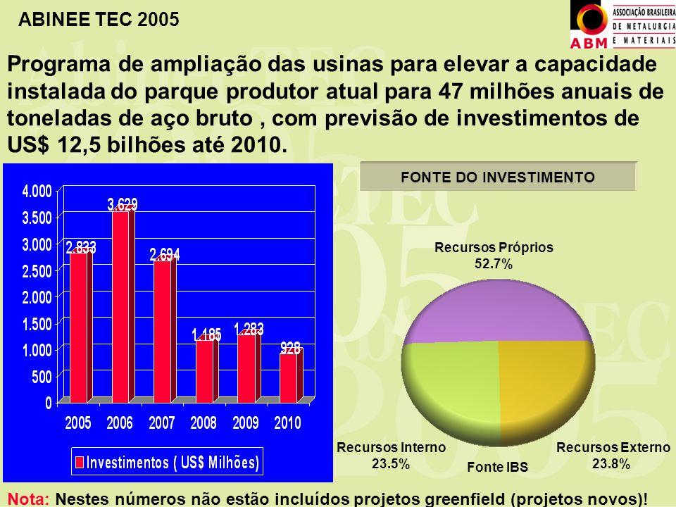 ABINEE TEC 2005 Recursos Próprios 52.7% Recursos Interno 23.5% Recursos Externo 23.8% FONTE DO INVESTIMENTO Programa de ampliação das usinas para elev