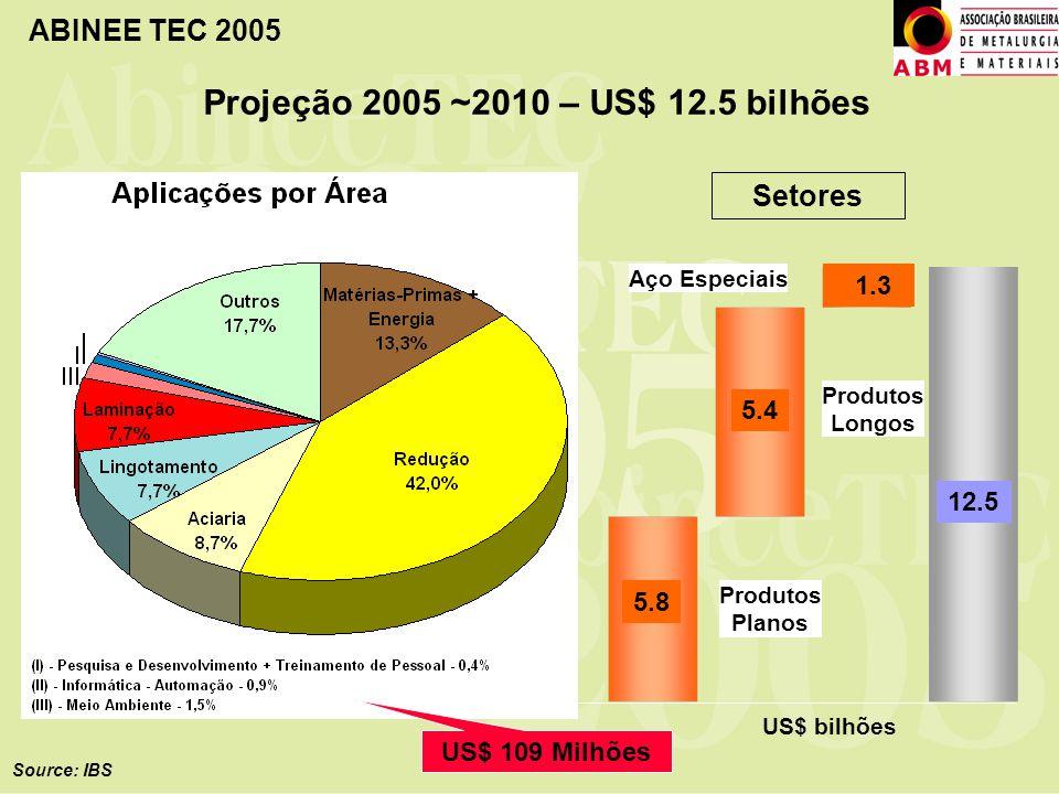 ABINEE TEC 2005 Projeção 2005 ~2010 – US$ 12.5 bilhões Source: IBS US$ bilhões Produtos Planos Produtos Longos Aço Especiais 3.1 3.6 0.7 7.4 Setores 5