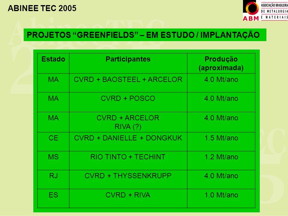 ABINEE TEC 2005 EstadoParticipantesProdução (aproximada) MACVRD + BAOSTEEL + ARCELOR4.0 Mt/ano MACVRD + POSCO4.0 Mt/ano MACVRD + ARCELOR RIVA (?) 4.0