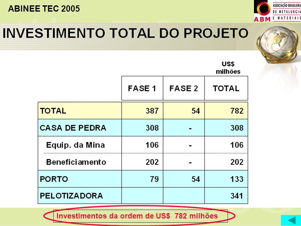 Investimentos da ordem de US$ 782 milhões