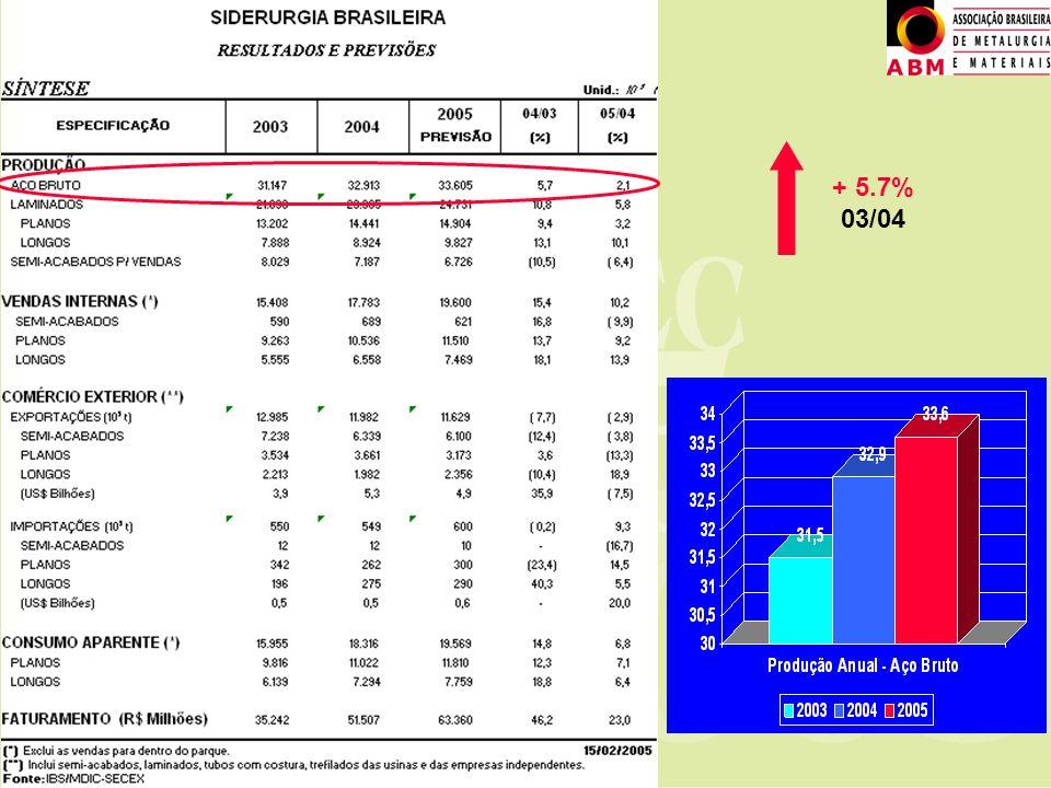 ABINEE TEC 2005 + 5.7% 03/04