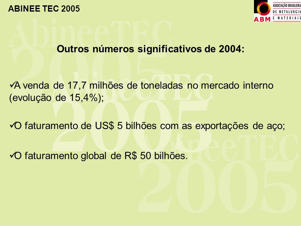 ABINEE TEC 2005 Outros números significativos de 2004: A venda de 17,7 milhões de toneladas no mercado interno (evolução de 15,4%); O faturamento de U