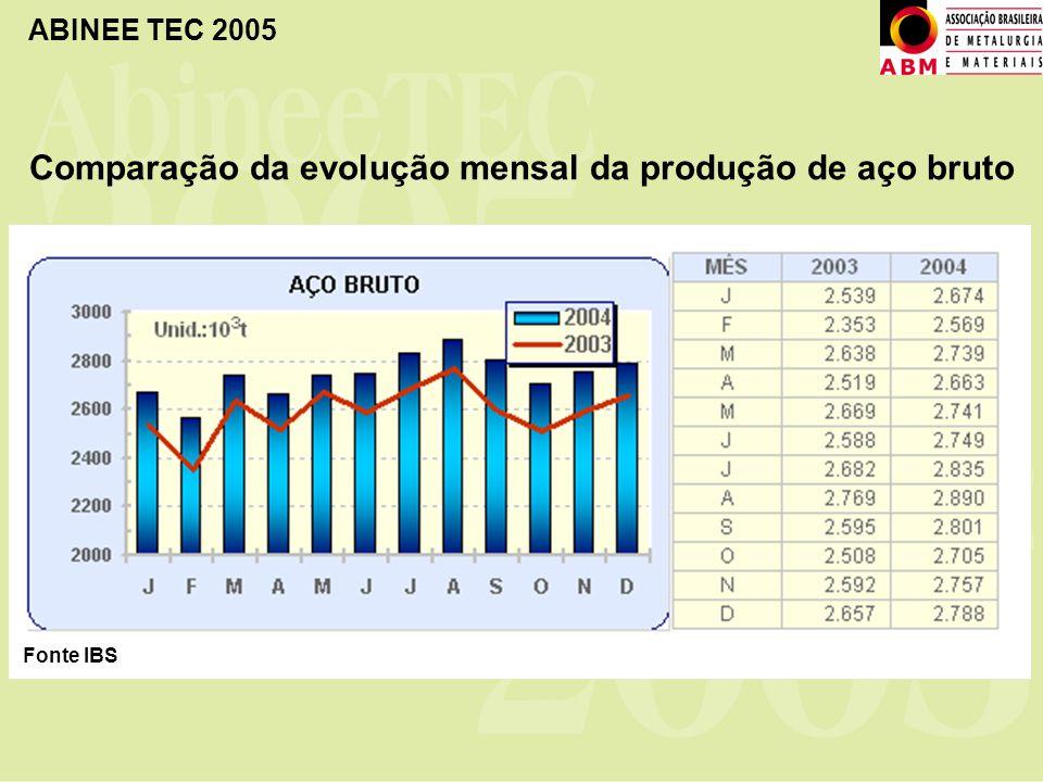 ABINEE TEC 2005 Comparação da evolução mensal da produção de aço bruto Fonte IBS