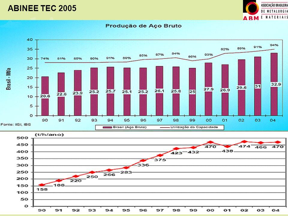 ABINEE TEC 2005