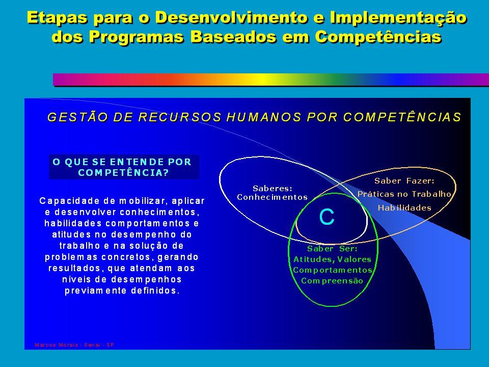 Etapas para o Desenvolvimento e Implementação dos Programas Baseados em Competências DESENVOLVIMENTO DE CURRÍCULO BASEADO EM COMPETÊNCIAS APLICANDO A