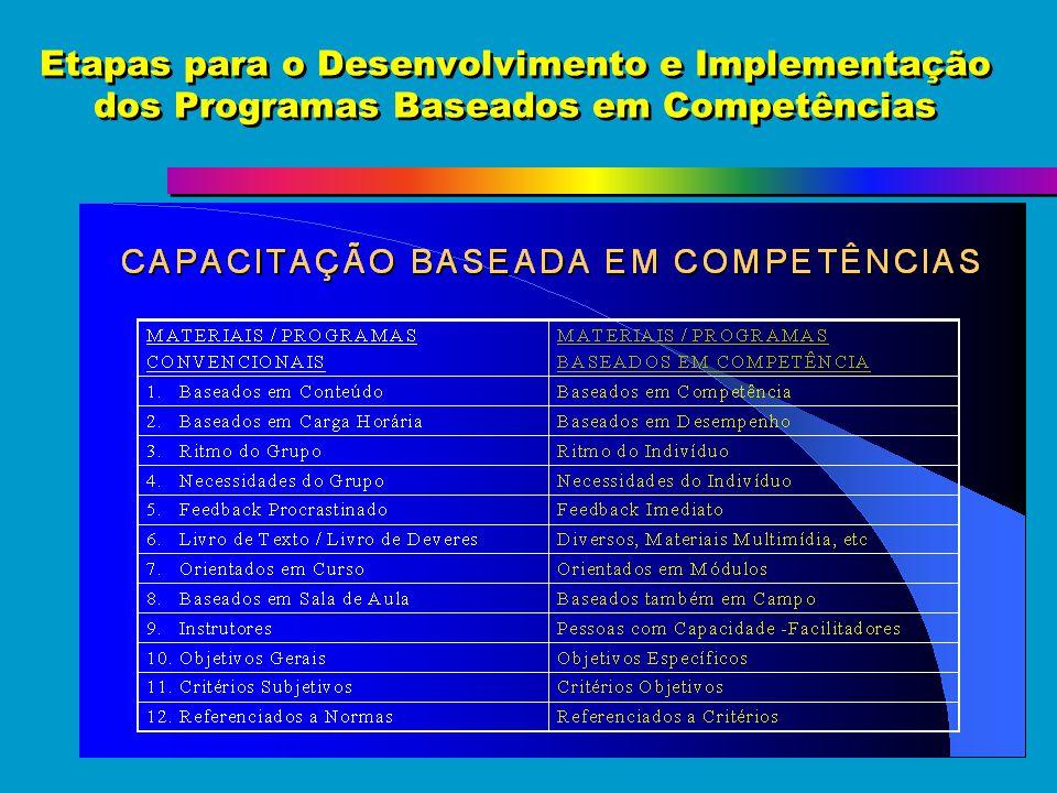 Etapas para o Desenvolvimento e Implementação dos Programas Baseados em Competências