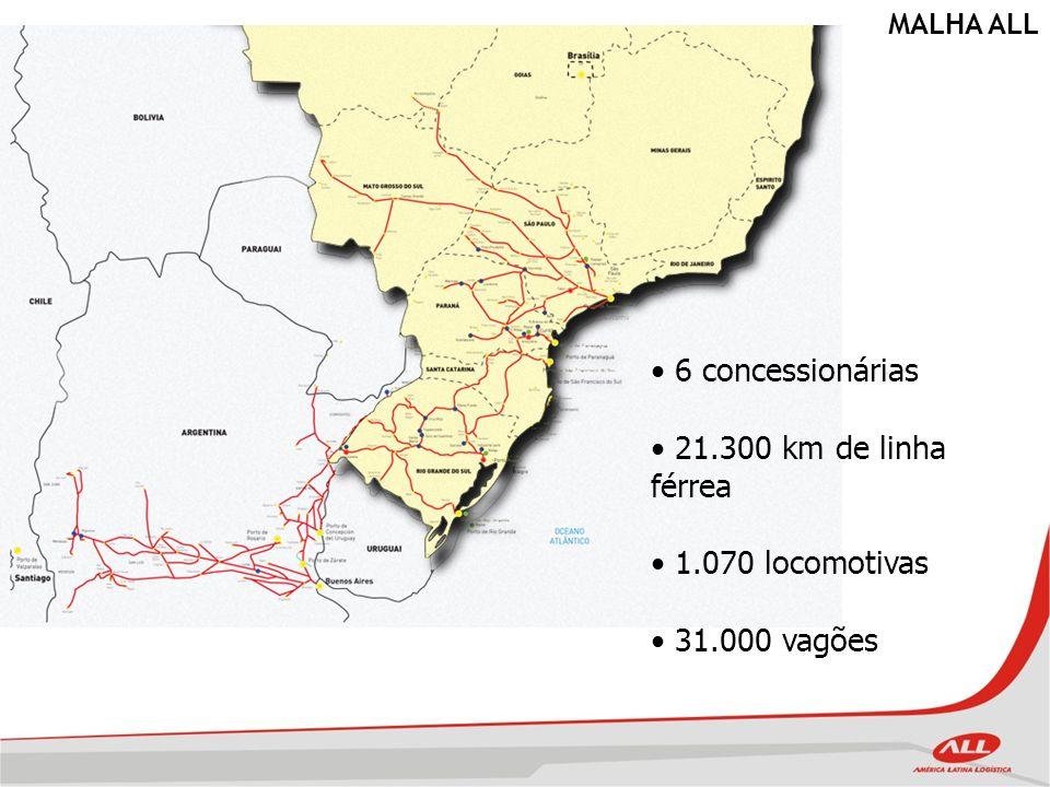 Investimento acumulado de R$ 6,7 bilhões, desde a privatização Investimento de R$1 bilhão em 2010 55 milhões de toneladas transportadas em 2009 6 mil funcionários diretos e 25 mil indiretos Unidades de produção em 6 estados: RS, SC, PR, SP, MT e MS 7 mil vagões adquiridos, 3,5 mil recuperados 260 locomotivas adquiridas 2.500 km de trilhos adquiridos NOSSOS NÚMEROS