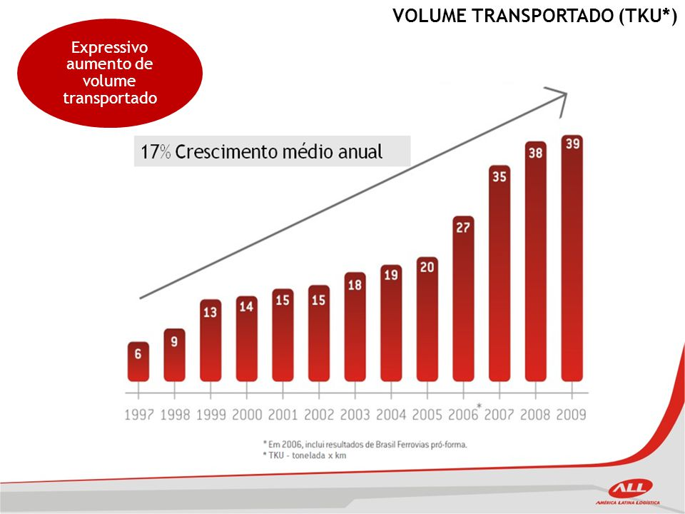 INVESTIMENTO ALL Grande investimento para capacitar malha ferroviária ao aumento de volume transportado Investimento Acumulado (R$ bilhões)