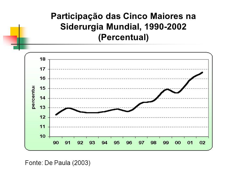 Participação das Cinco Maiores na Siderurgia Mundial, 1990-2002 (Percentual) Fonte: De Paula (2003)