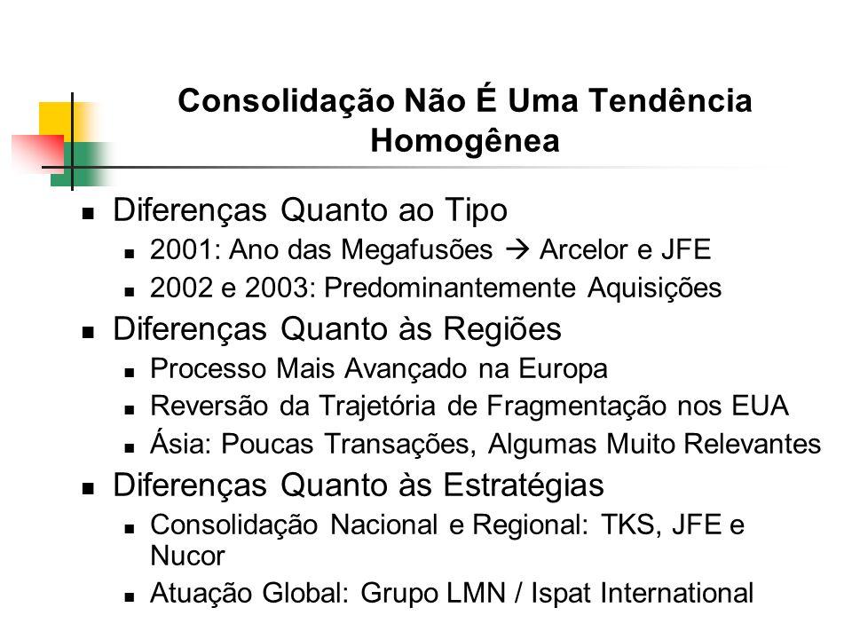Consolidação Não É Uma Tendência Homogênea Diferenças Quanto ao Tipo 2001: Ano das Megafusões Arcelor e JFE 2002 e 2003: Predominantemente Aquisições Diferenças Quanto às Regiões Processo Mais Avançado na Europa Reversão da Trajetória de Fragmentação nos EUA Ásia: Poucas Transações, Algumas Muito Relevantes Diferenças Quanto às Estratégias Consolidação Nacional e Regional: TKS, JFE e Nucor Atuação Global: Grupo LMN / Ispat International