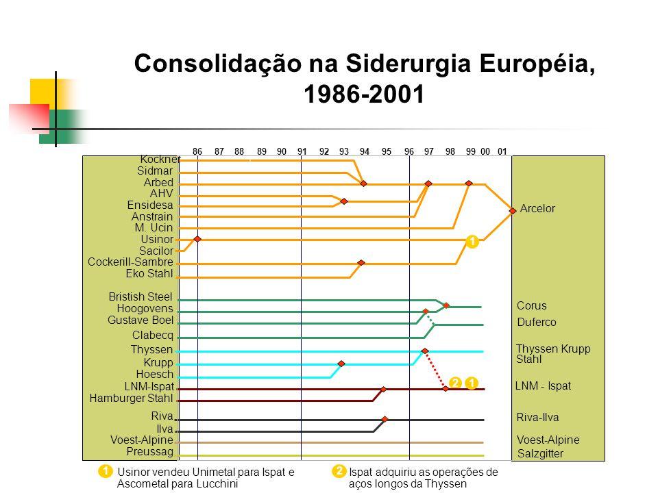 Consolidação na Siderurgia Européia, 1986-2001