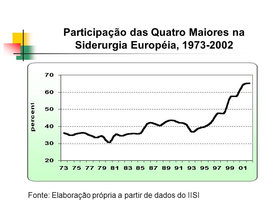 Participação das Quatro Maiores na Siderurgia Européia, 1973-2002 Fonte: Elaboração própria a partir de dados do IISI