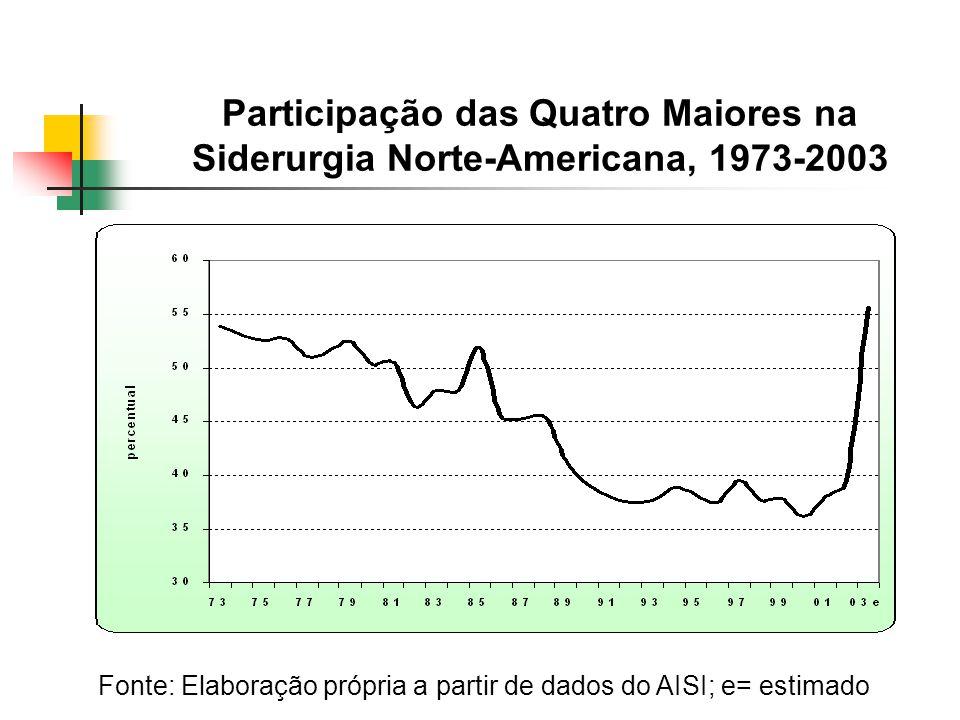 Participação das Quatro Maiores na Siderurgia Norte-Americana, 1973-2003 Fonte: Elaboração própria a partir de dados do AISI; e= estimado