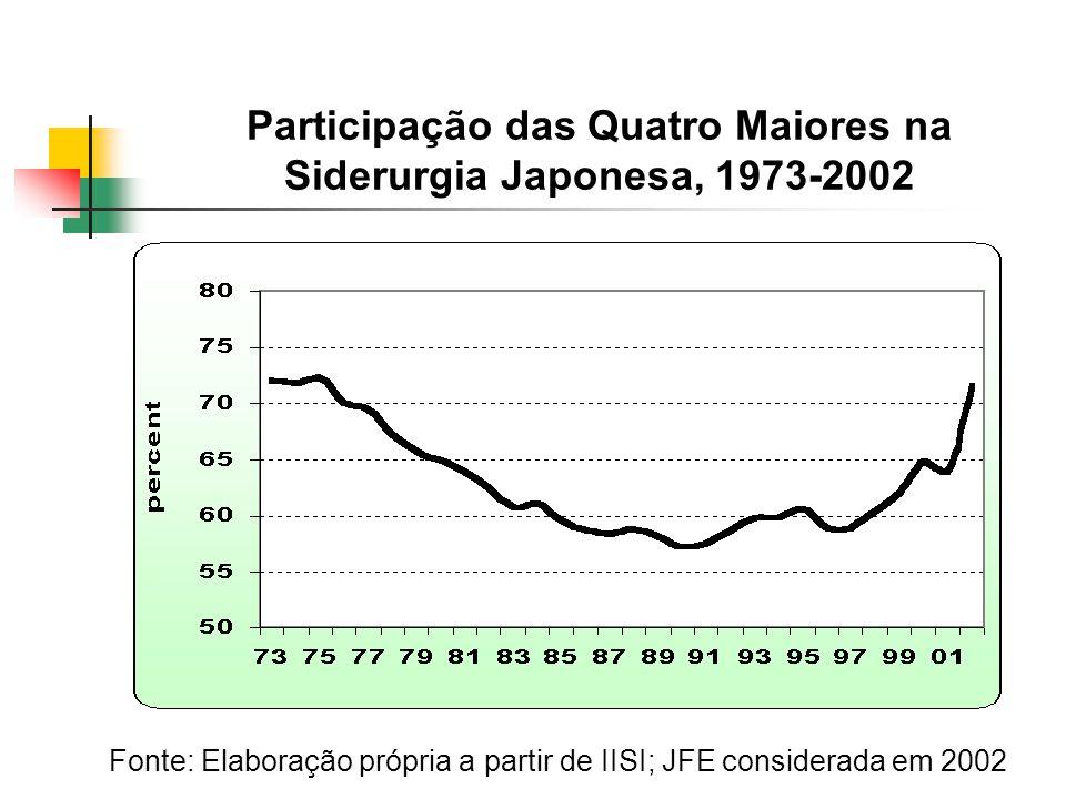 Participação das Quatro Maiores na Siderurgia Japonesa, 1973-2002 Fonte: Elaboração própria a partir de IISI; JFE considerada em 2002