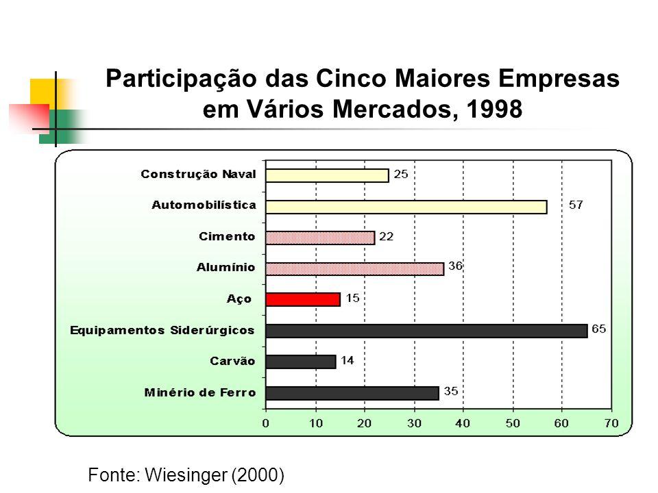 Participação das Cinco Maiores Empresas em Vários Mercados, 1998 Fonte: Wiesinger (2000)