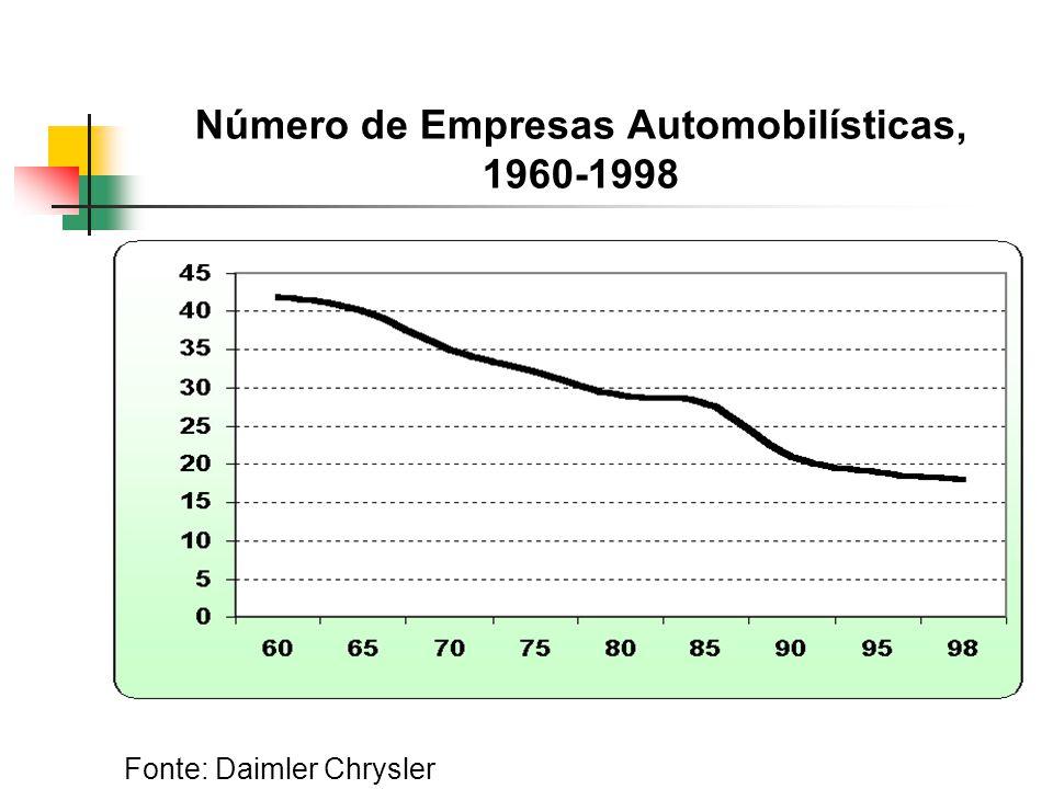 Número de Empresas Automobilísticas, 1960-1998 Fonte: Daimler Chrysler