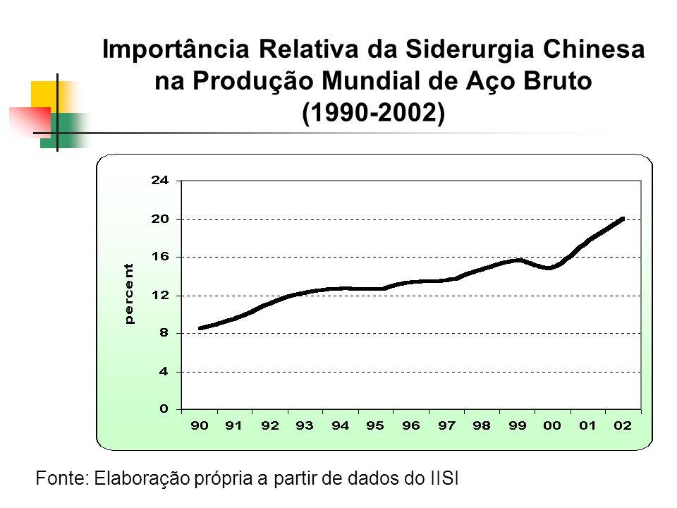 Importância Relativa da Siderurgia Chinesa na Produção Mundial de Aço Bruto (1990-2002) Fonte: Elaboração própria a partir de dados do IISI