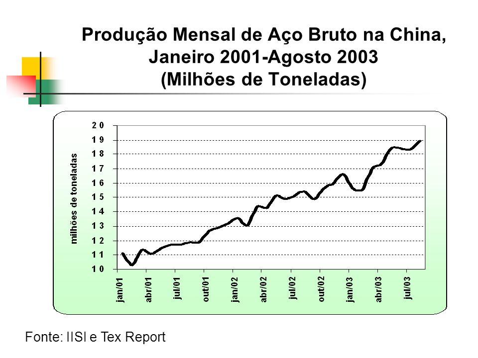 Produção Mensal de Aço Bruto na China, Janeiro 2001-Agosto 2003 (Milhões de Toneladas) Fonte: IISI e Tex Report