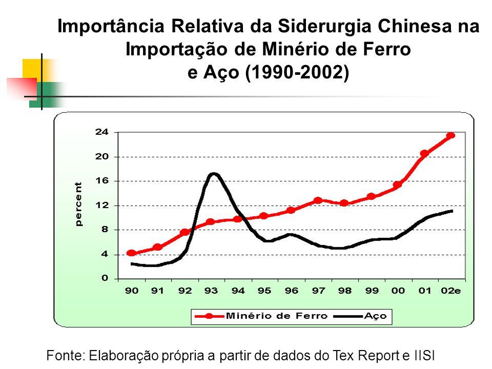Importância Relativa da Siderurgia Chinesa na Importação de Minério de Ferro e Aço (1990-2002) Fonte: Elaboração própria a partir de dados do Tex Report e IISI