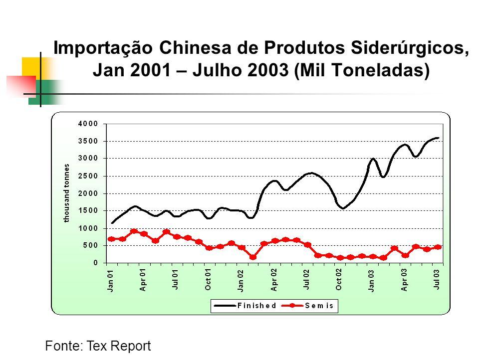 Importação Chinesa de Produtos Siderúrgicos, Jan 2001 – Julho 2003 (Mil Toneladas) Fonte: Tex Report