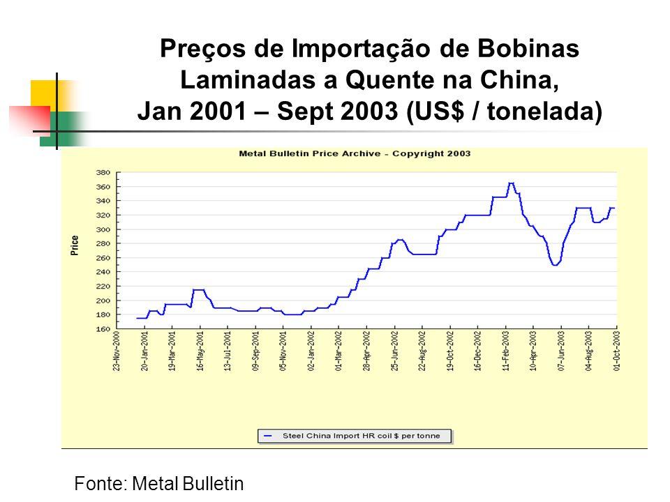 Preços de Importação de Bobinas Laminadas a Quente na China, Jan 2001 – Sept 2003 (US$ / tonelada) Fonte: Metal Bulletin