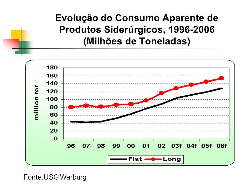 Evolução do Consumo Aparente de Produtos Siderúrgicos, 1996-2006 (Milhões de Toneladas) Fonte:USG Warburg