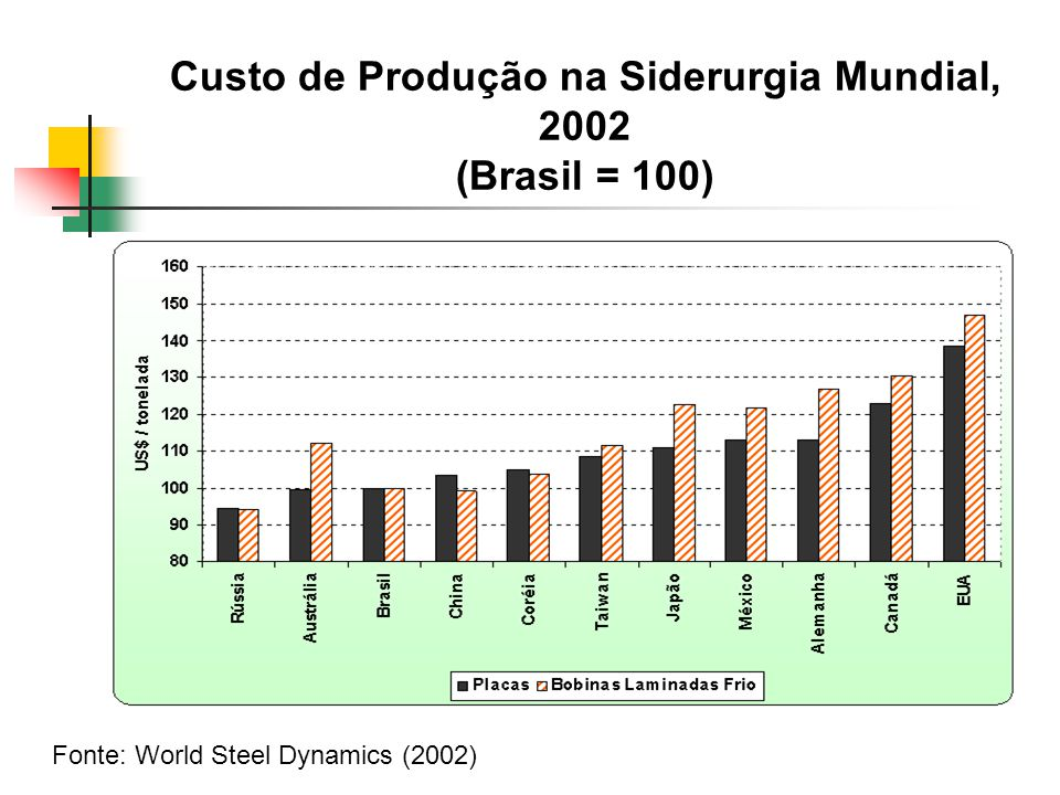 Custo de Produção na Siderurgia Mundial, 2002 (Brasil = 100) Fonte: World Steel Dynamics (2002)