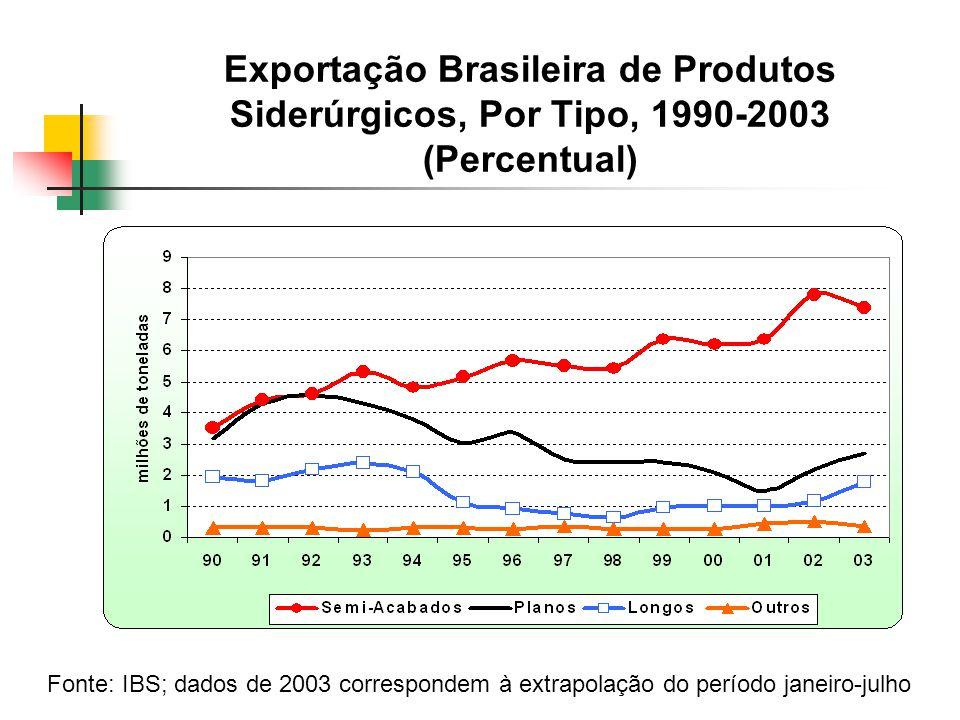 Exportação Brasileira de Produtos Siderúrgicos, Por Tipo, 1990-2003 (Percentual) Fonte: IBS; dados de 2003 correspondem à extrapolação do período janeiro-julho