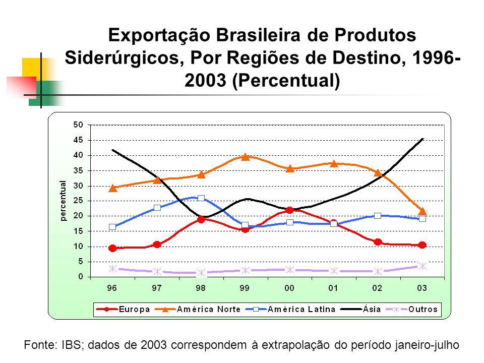 Exportação Brasileira de Produtos Siderúrgicos, Por Regiões de Destino, 1996- 2003 (Percentual) Fonte: IBS; dados de 2003 correspondem à extrapolação do período janeiro-julho