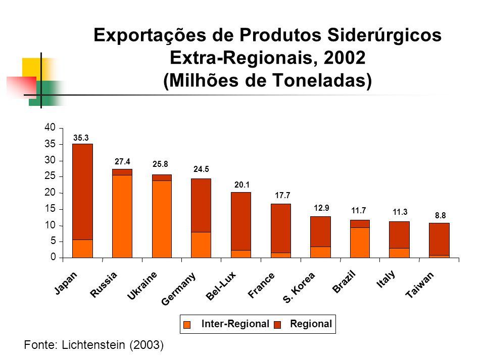 Exportações de Produtos Siderúrgicos Extra-Regionais, 2002 (Milhões de Toneladas) Fonte: Lichtenstein (2003) 0 5 10 15 20 25 30 35 40 Japan Russia Ukr