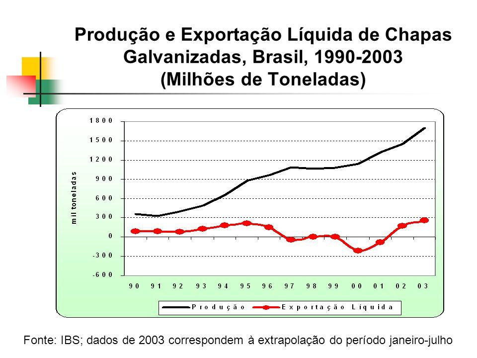 Produção e Exportação Líquida de Chapas Galvanizadas, Brasil, 1990-2003 (Milhões de Toneladas) Fonte: IBS; dados de 2003 correspondem à extrapolação do período janeiro-julho