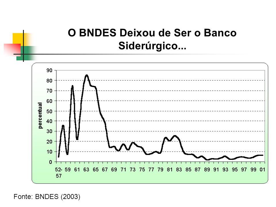 O BNDES Deixou de Ser o Banco Siderúrgico... Fonte: BNDES (2003)