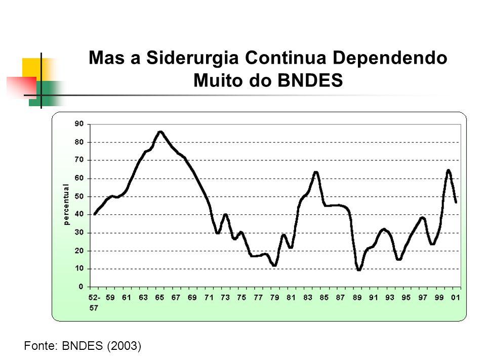 Mas a Siderurgia Continua Dependendo Muito do BNDES Fonte: BNDES (2003)