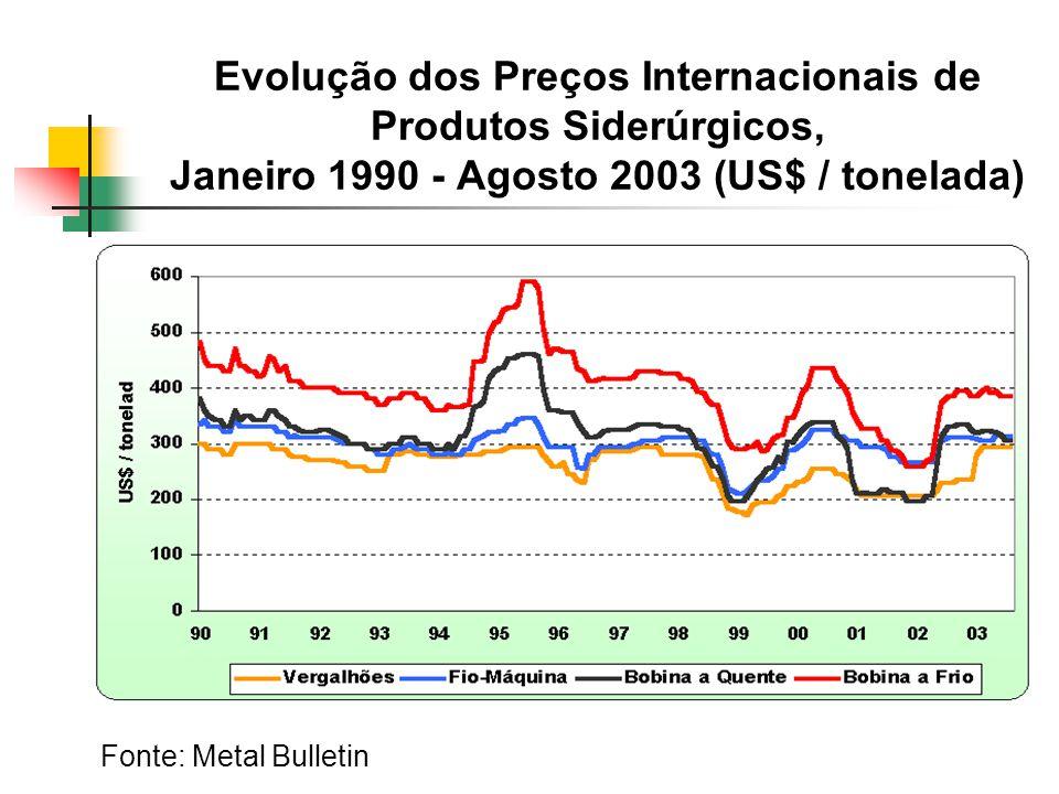 Evolução dos Preços Internacionais de Produtos Siderúrgicos, Janeiro 1990 - Agosto 2003 (US$ / tonelada) Fonte: Metal Bulletin