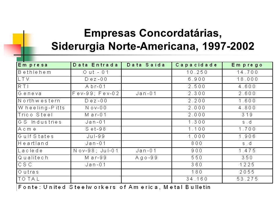 Evolução do Consumo Per Capita de Aço Bruto, 1980-2001 (Quilograma por Habitante) Fonte: IISI; * dado de 2000