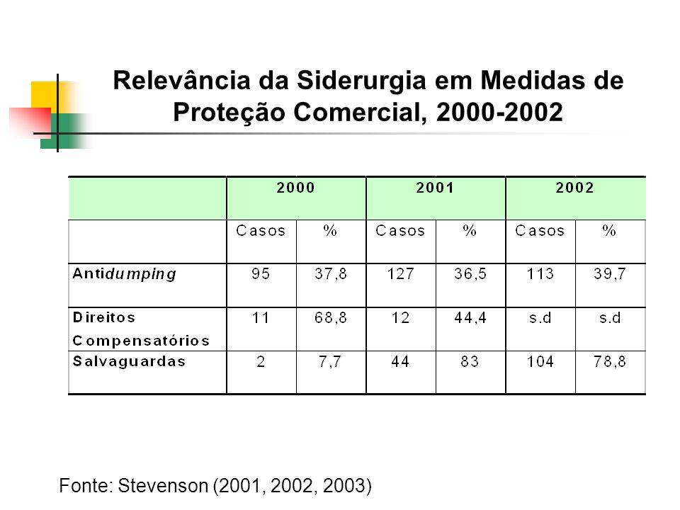 Relevância da Siderurgia em Medidas de Proteção Comercial, 2000-2002 Fonte: Stevenson (2001, 2002, 2003)