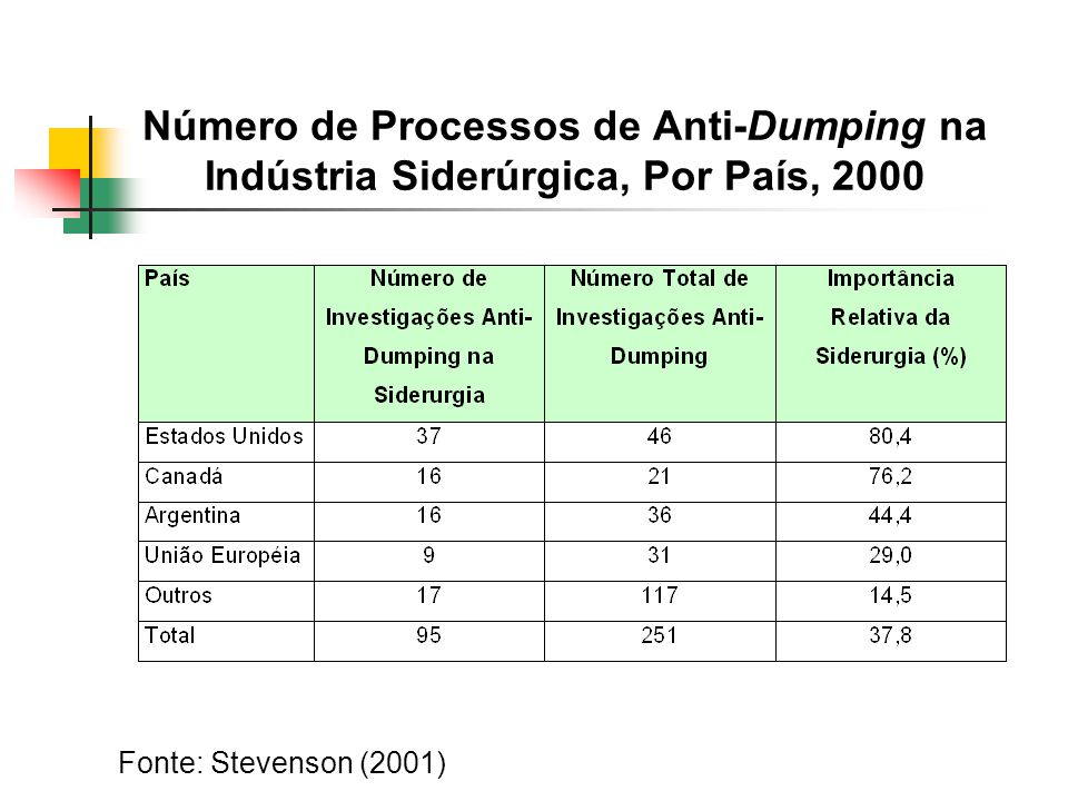 Número de Processos de Anti-Dumping na Indústria Siderúrgica, Por País, 2000 Fonte: Stevenson (2001)