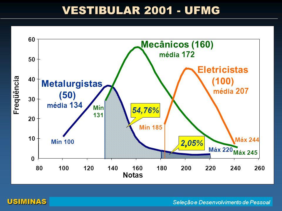 Seleção e Desenvolvimento de Pessoal USIMINAS Notas Freqüência 0 10 20 30 40 50 60 Máx 220 Mín 100 Mín 131 Máx 245 Mín 185 Máx 244 54,76% Metalurgistas (50) média 134 Mecânicos (160) média 172 Eletricistas (100) média 207 80100120140160180200220240260, 2,05% VESTIBULAR 2001 - UFMG
