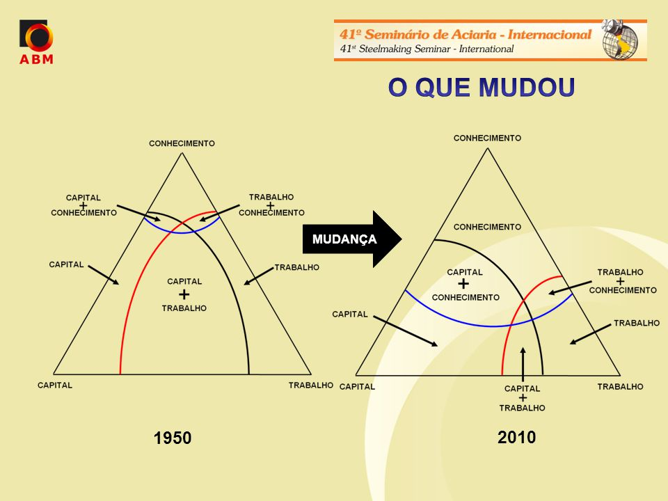 MUDANÇA 2010 1950