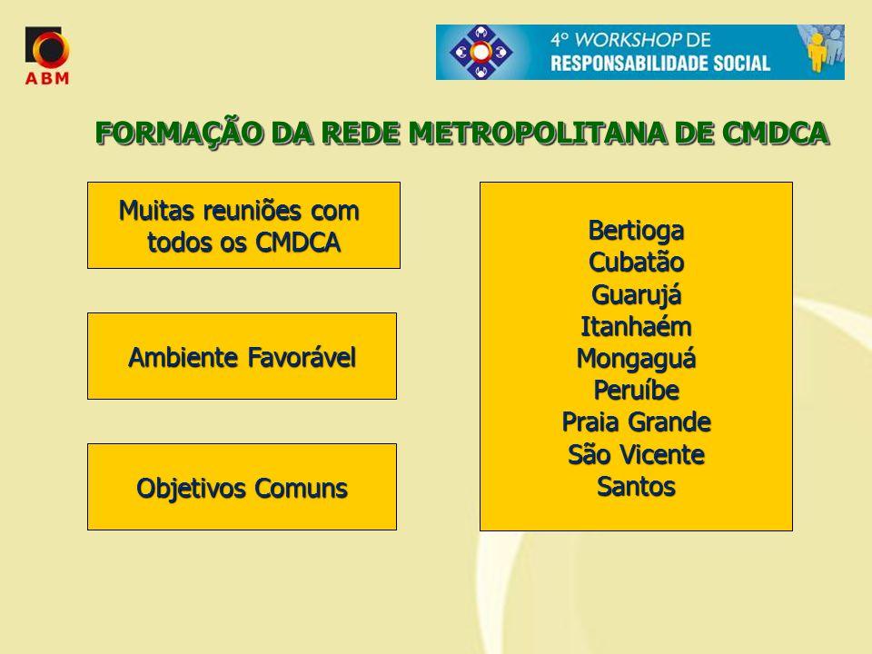Muitas reuniões com todos os CMDCA Ambiente Favorável BertiogaCubatãoGuarujáItanhaémMongaguáPeruíbe Praia Grande São Vicente Santos FORMAÇÃO DA REDE M