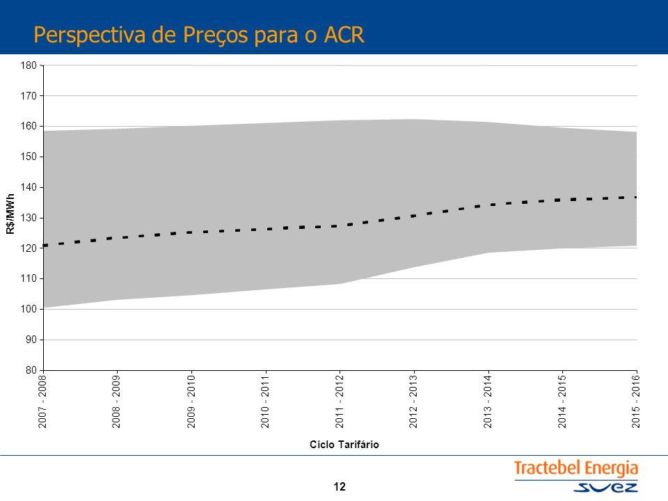 12 Perspectiva de Preços para o ACR 80 90 100 110 120 130 140 150 160 170 180 2007 - 20082008 - 20092009 - 2010 2010 - 20112011 - 20122012 - 2013 2013 - 2014 2014 - 20152015 - 2016 Ciclo Tarifário R$/MWh
