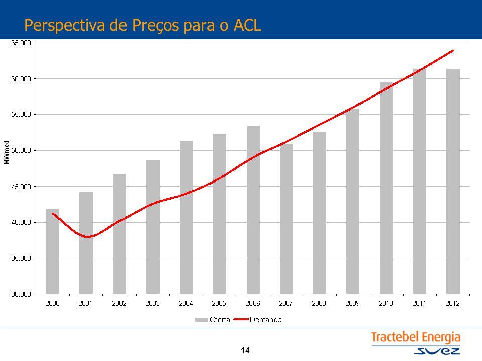 14 Perspectiva de Preços para o ACL