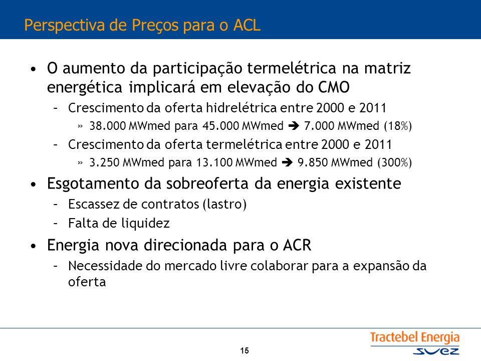 15 Perspectiva de Preços para o ACL O aumento da participação termelétrica na matriz energética implicará em elevação do CMO –Crescimento da oferta hidrelétrica entre 2000 e 2011 »38.000 MWmed para 45.000 MWmed 7.000 MWmed (18%) –Crescimento da oferta termelétrica entre 2000 e 2011 »3.250 MWmed para 13.100 MWmed 9.850 MWmed (300%) Esgotamento da sobreoferta da energia existente –Escassez de contratos (lastro) –Falta de liquidez Energia nova direcionada para o ACR –Necessidade do mercado livre colaborar para a expansão da oferta