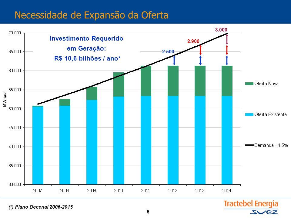 6 Necessidade de Expansão da Oferta 2.500 2.900 3.000 Investimento Requerido em Geração: R$ 10,6 bilhões / ano* (*) Plano Decenal 2006-2015