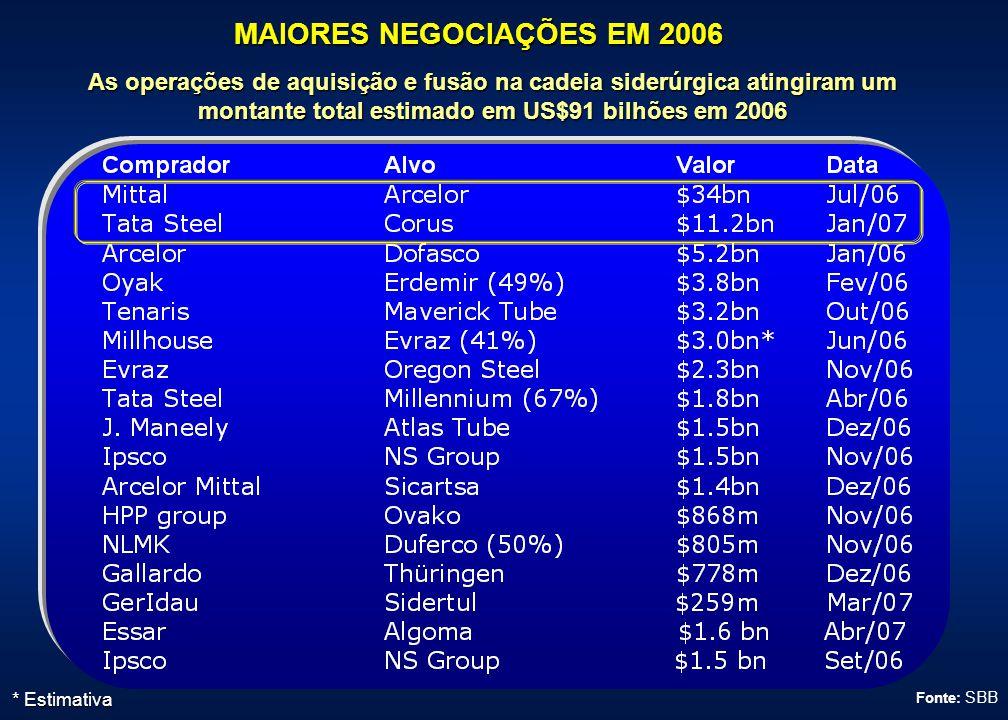 Fonte: SBB * Estimativa MAIORES NEGOCIAÇÕES EM 2006 As operações de aquisição e fusão na cadeia siderúrgica atingiram um montante total estimado em US