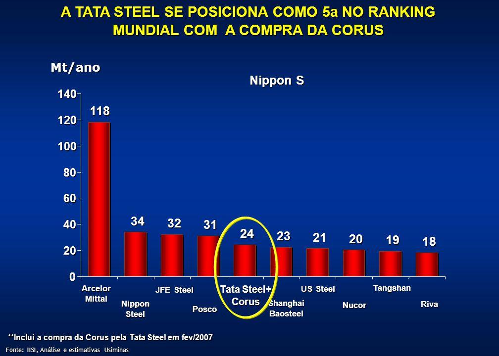 A TATA STEEL SE POSICIONA COMO 5a NO RANKING MUNDIAL COM A COMPRA DA CORUS Nippon S 118 34 32 31 24 23 21 20 19 18 0 20 40 60 80 100 120 140 Arcelor M