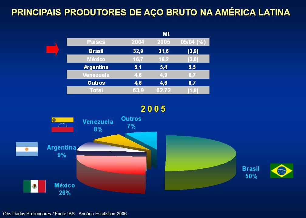 PRINCIPAIS PRODUTORES DE AÇO BRUTO NA AMÉRICA LATINA Obs:Dados Preliminares / Fonte:IBS - Anuário Estatístico 2006 Mt 2 0 0 5