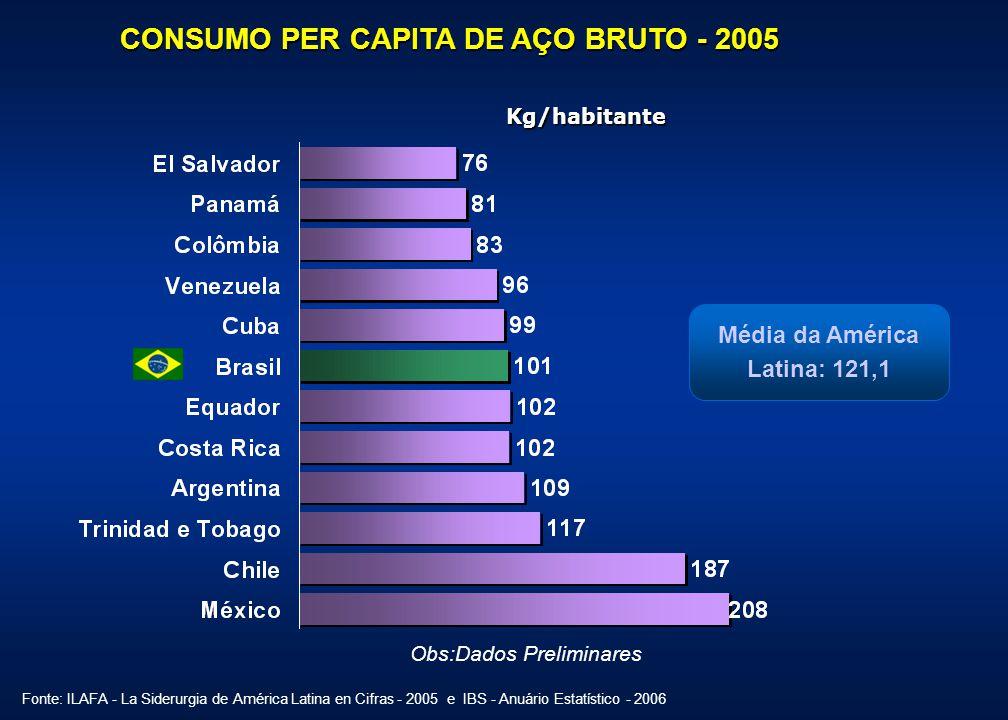 CONSUMO PER CAPITA DE AÇO BRUTO - 2005 Obs:Dados Preliminares Kg/habitante Média da América Latina: 121,1 Fonte: ILAFA - La Siderurgia de América Lati