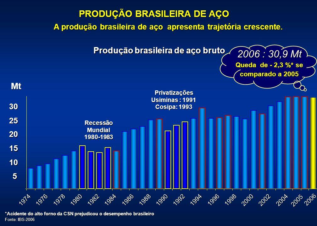 5 10 15 20 25 30 19741976197819801982 1984 1986 1988 19901992 1994 1996 1998 200020022004 2005 A produção brasileira de aço apresenta trajetória cresc